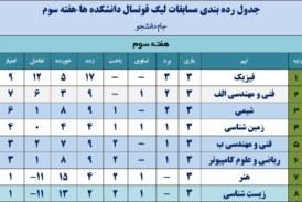جدول رده بندی لیگ فوتسال دانشکده ها