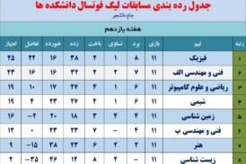 جدول رده بندی لیگ فوتسال دانشکد ها