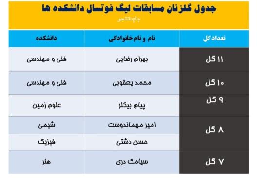 جدول گلزنان لیگ فوتسال